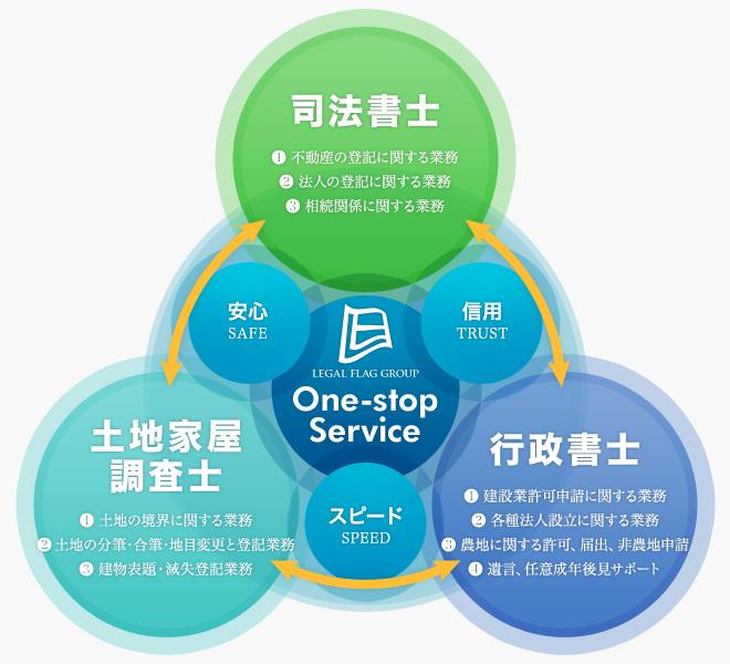 【One-stop Service】司法書士・行政書士・土地家屋調査士